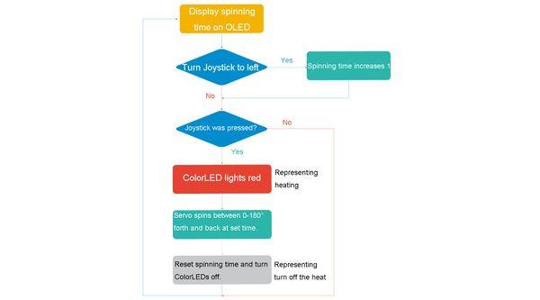 Smart Barbecue - Microduino Wiki